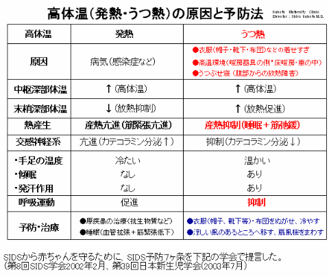 高体温(発熱・うつ熱)の原因と予防法