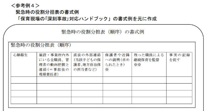 緊急時の役割分担表の書式例